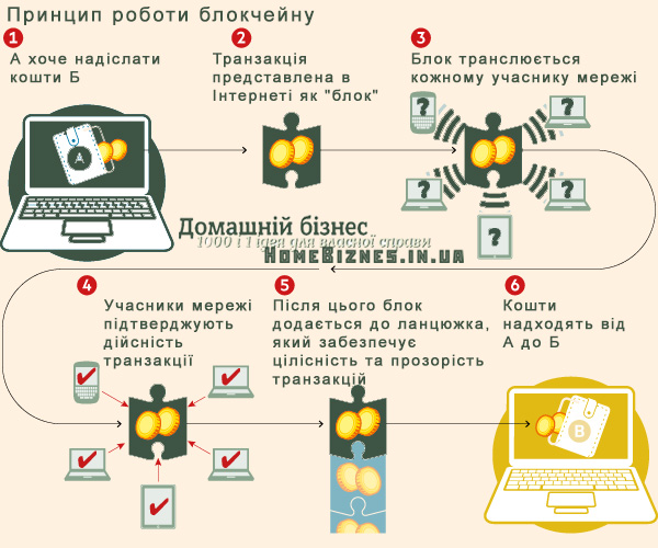 Принцип роботи блокчейну
